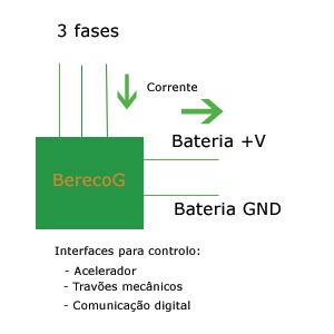 bereco_G_working